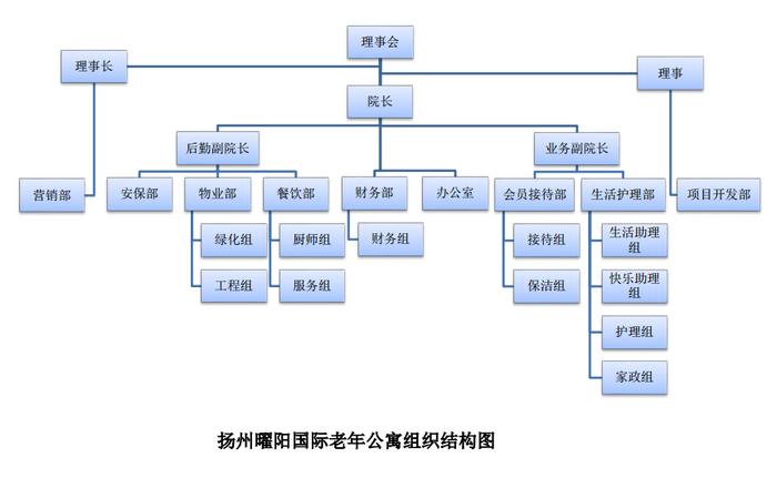 扬州曜阳国际老年公寓组织结构图